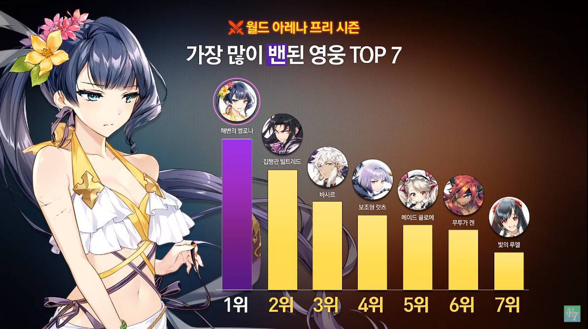 【エピックセブン】韓国でのリアルタイムアリーナBAN率がこれってマジ!? ← やっぱりあのキャラが人権やんけ!