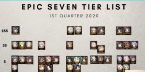 【エピックセブン】Tier表キタ━━━(゚∀゚)━━━!! 2020年1月最新のTier表がこれってマジかよ!?