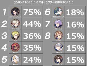 【エピックセブン】キャラ使用率ランキングキタ━━━(゚∀゚)━━━!! メイド20%から増えすぎじゃね!?